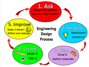 Engineering Design Cycle